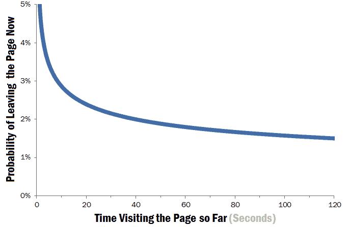 10, 9, 8… Was soll Dein Website-Besucher als erstes finden?